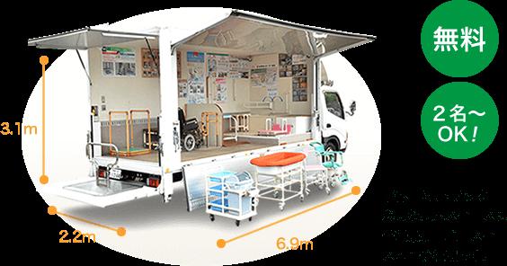 斜体:2tトラック 必要な展示スペースは普通乗用車駐車スペース4台分です