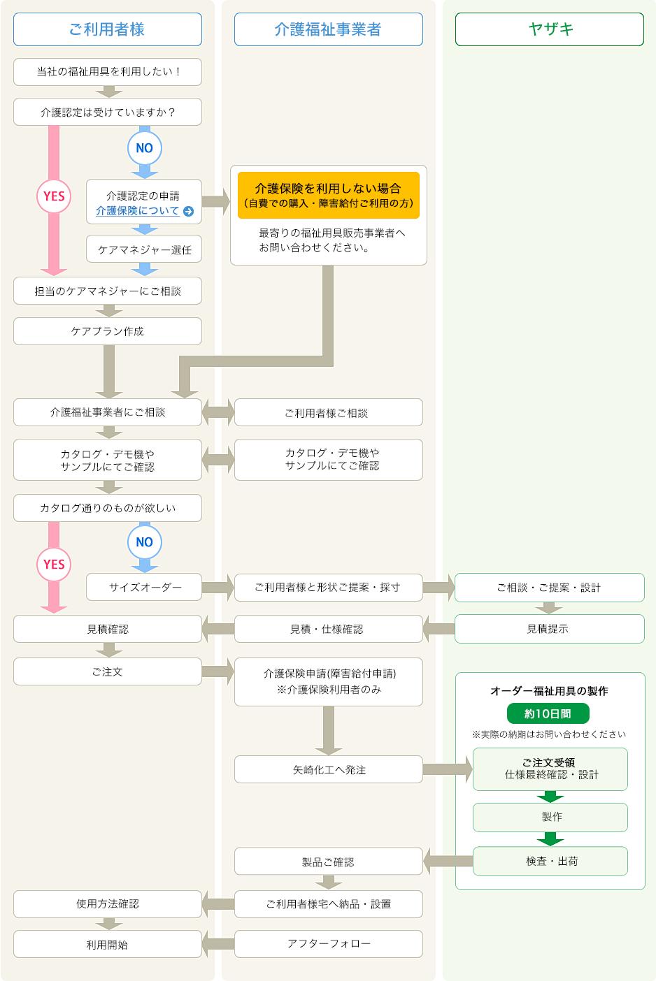 一般の方の発注方法の詳細図